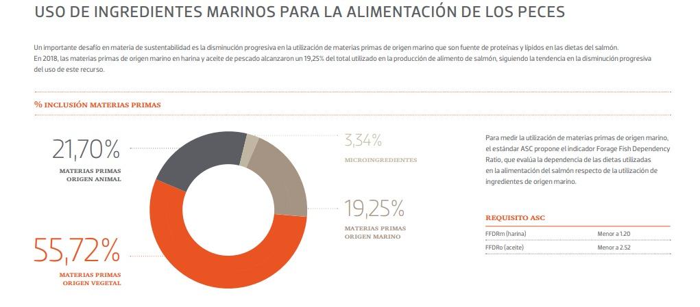 Gráfico de AquaChile sobre porcentajes de materias primas en la alimentación de salmones