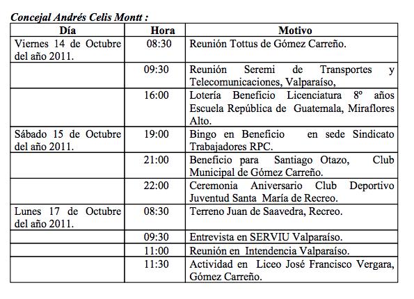 Cometidos informados por el concejal Andrés Celis durante el concejo municipal del 13 de octubre de 2011.