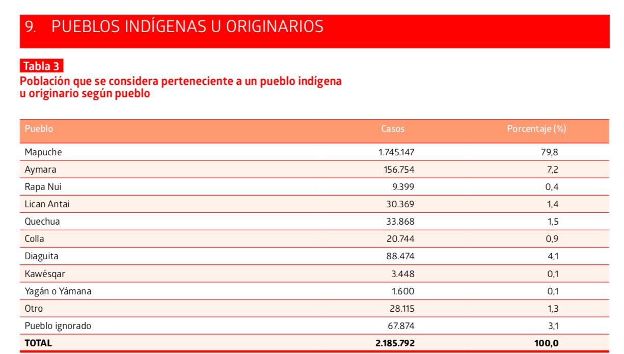 Síntesis de resultados Censo 2017