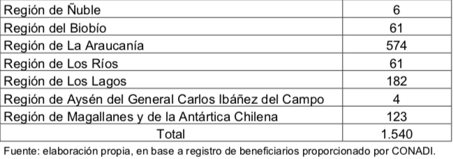Lista de beneficiarios no inscritos. Captura del informe