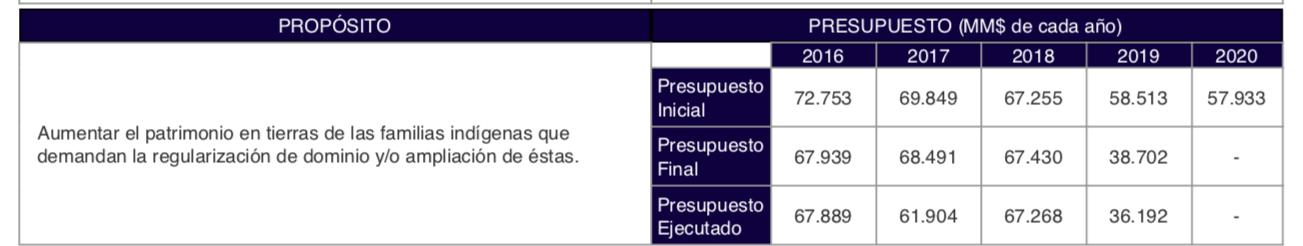 Fondo de Tierras y Aguas Indígenas (Dipres.cl)
