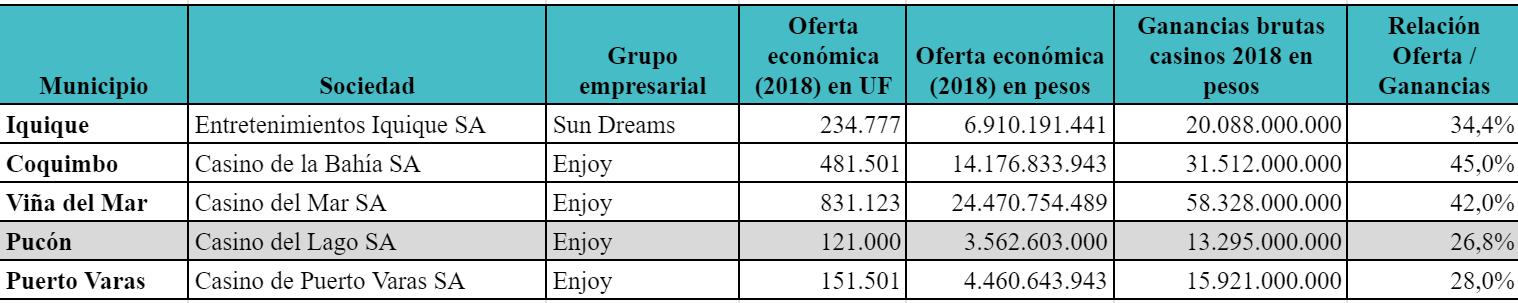 Tabla 1: Ofertas económicas de casinos adjudicados en 2018. Fuente: Elaboración propia con datos de la Superintendencia de Casinos de Juego.