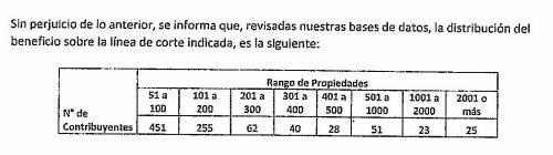 Los contribuyentes que tienen más de 50 propiedades acogidas al DFL2, según el SII.