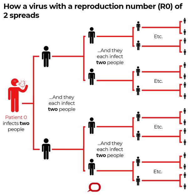 R0 mide la transmisión potencial de una persona enferma, en este caso imaginario, R0=2. The Conversation, CC BY-ND