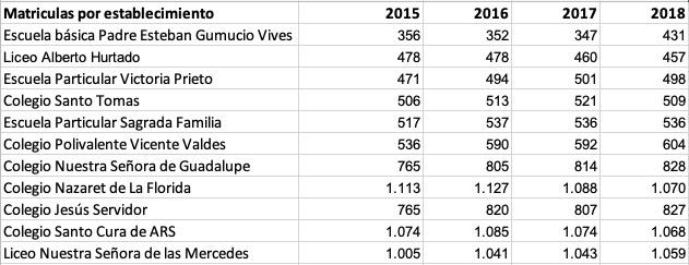 Número de estudiantes según datos del Mineduc / Interferencia
