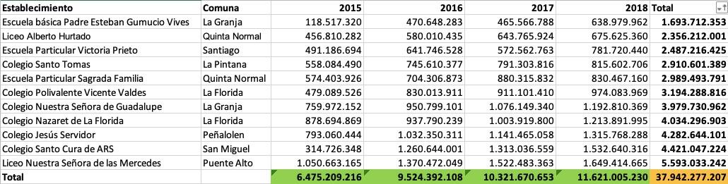 Montos asignados por año / Interferencia