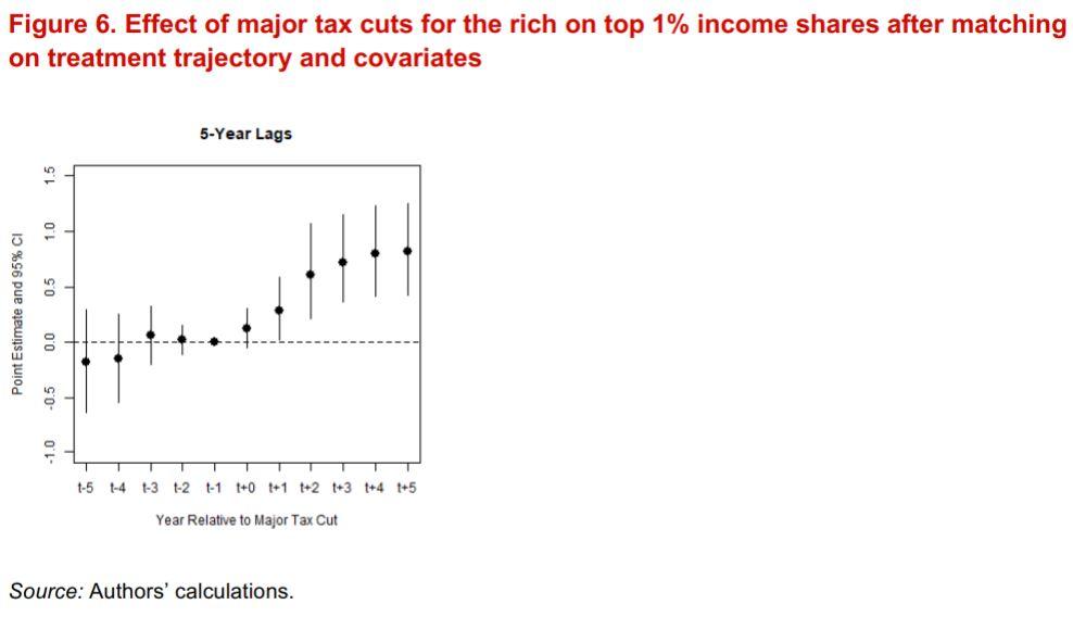 Efecto en ingresos del 1% más rico en un margen de 5 años antes y 5 años después de rebajar impuestos