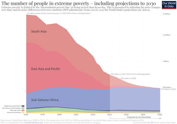 Pobreza Extrema en el mundo y proyecciones hasta 2030 según el Banco Mundial. (OurWorldInData / Max Roser, CC BY)