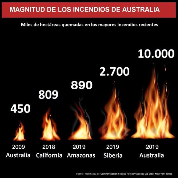 Los más de diez millones de hectáreas consumidas hasta ahora en Australia son los más intensos registrados en el país y los más extensos desde que hay registros oficiales. Modificada del original.