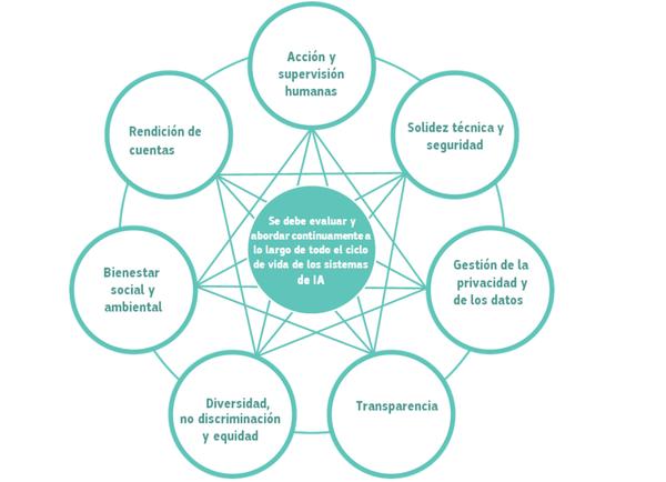 Requisitos para una IA fiable que deben ser aplicados durante todo su ciclo de vida.'Directrices éticas para una IA fiable'/Grupo de Independiente de Expertos de Alto Nivel Sobre Inteligencia Artificial/CE