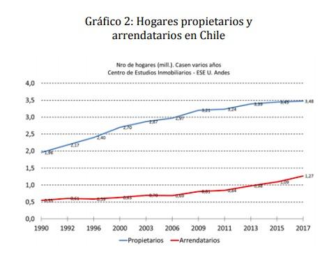 """Gráfico extraído del estudio """"El crecimiento del mercado de arriendo en Chile"""" de José Miguel Simian."""