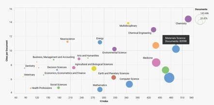 Número de papers publicados y citaciones de papers con origen en China (2015-2016)