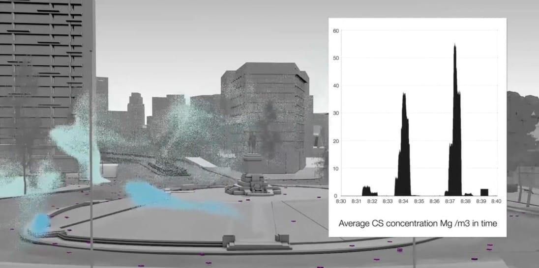 Tabla de promedio de concentraciones máximas de gas CS. Fuente: Forensic Architecture