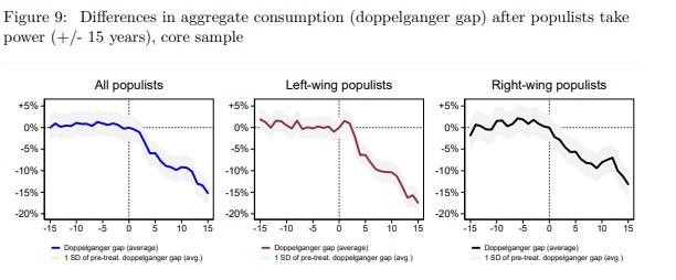 Gráficos muestran el consumo, que baja en gobiernos populistas.