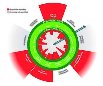 El modelo de Raworth aplicado a la realidad actual del planeta