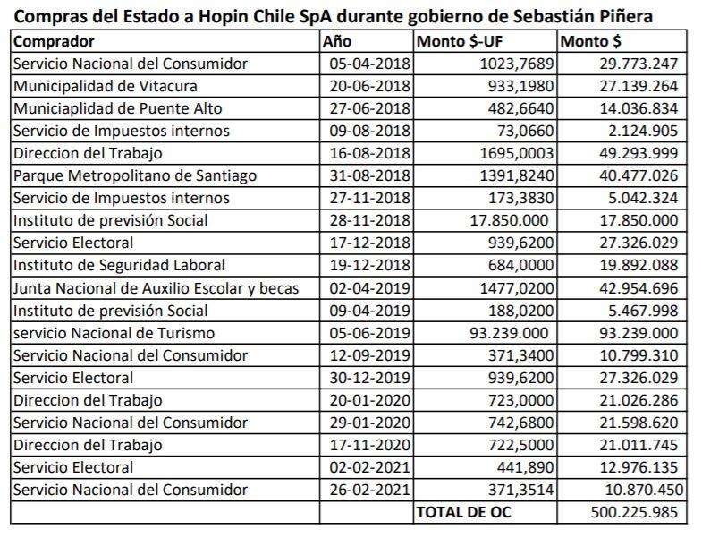 Órdenes de compra adjudicadas por Hopin durante el mandato de Sebastián Piñera. Fuente: Mercado Público