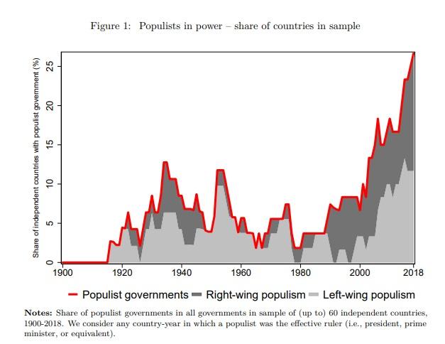 Aumento de los gobiernos populistas a nivel mundial.