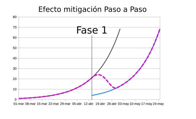 Efecto en curva de contagios de la fase 1 del Plan Paso a Paso. Gráfico de Rafael González.