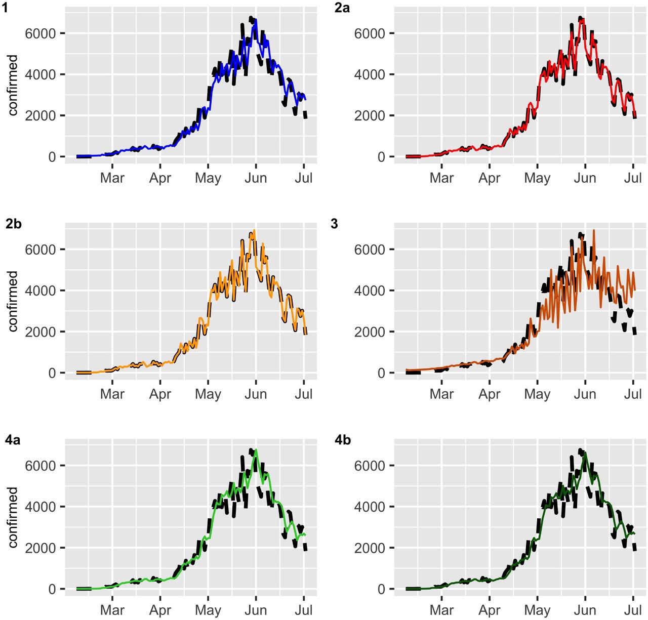 Gráfica con predicciones de contagios.