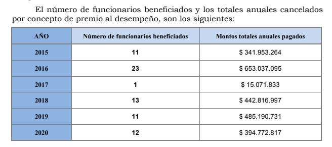 Premios al desempeño. Fuente: Senado a través de solicitud de información por Ley de Transparencia.