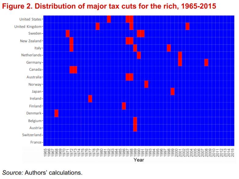 Principales reducciones a impuestos de los ricos en 20 países OCDE, entre 1965 y 2015