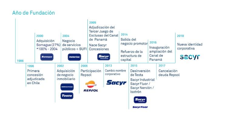 Fuente: Sacyr.com