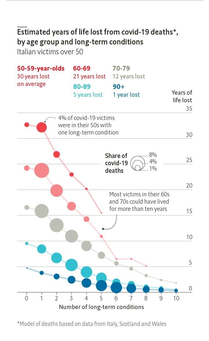Estudio publicado por 'The Economist': promedio de años perdidos para pacientes fallecidos por Covid-19
