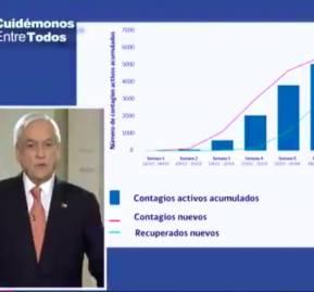 El presidente Sebastián Piñera explica en cadena nacional el levantamiento de medidas restrictivas a propósito de un supuesto aplastamiento de la curva de contagios.