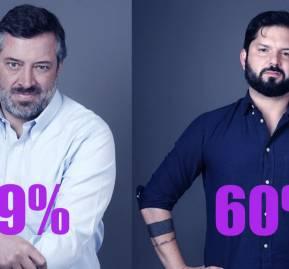 Ganadores de Primarias: Sebastián Sichel por Chile Vamos y Gabriel Boric por Apruebo Dignidad