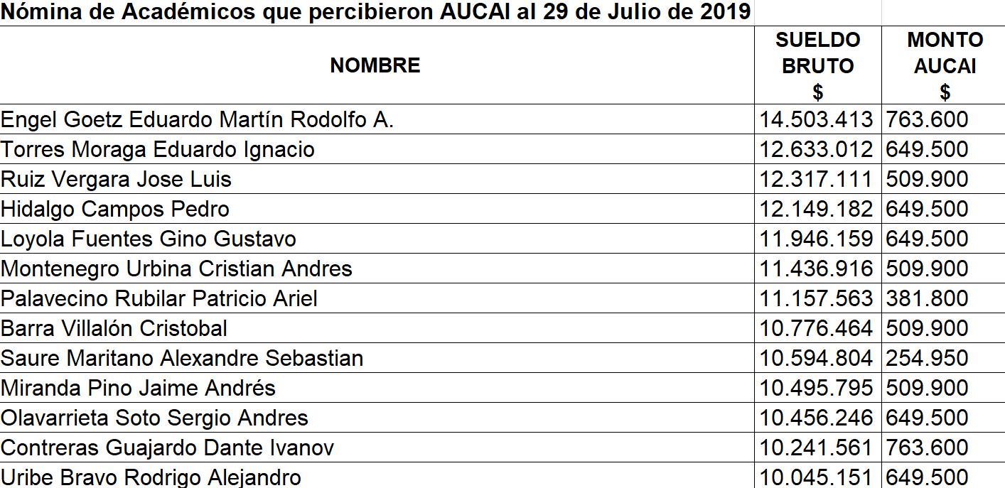 Top 15 de académicos con mayores sueldos y AUCAI