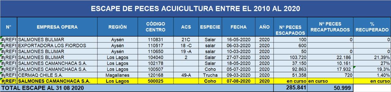 Registro de fugas de salmones durante el 2020. Fuente: Sernapesca