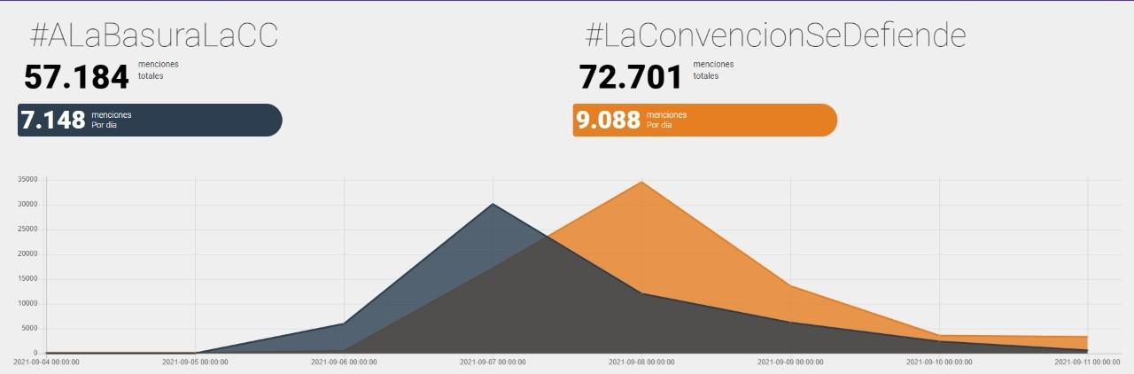 Figura 3. #ALaBasuraLaCC versus #LaConvenciónSeDefiende, entre 05.09.2021 y 11.09.2021.